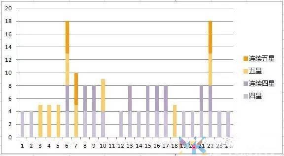 阴阳师御魂10层收益分析:一天20个6星